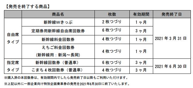 新幹線回数券終了